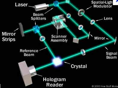 Diagram 5: How a holographic image is made